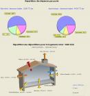 Synthèse des résultats du DPE